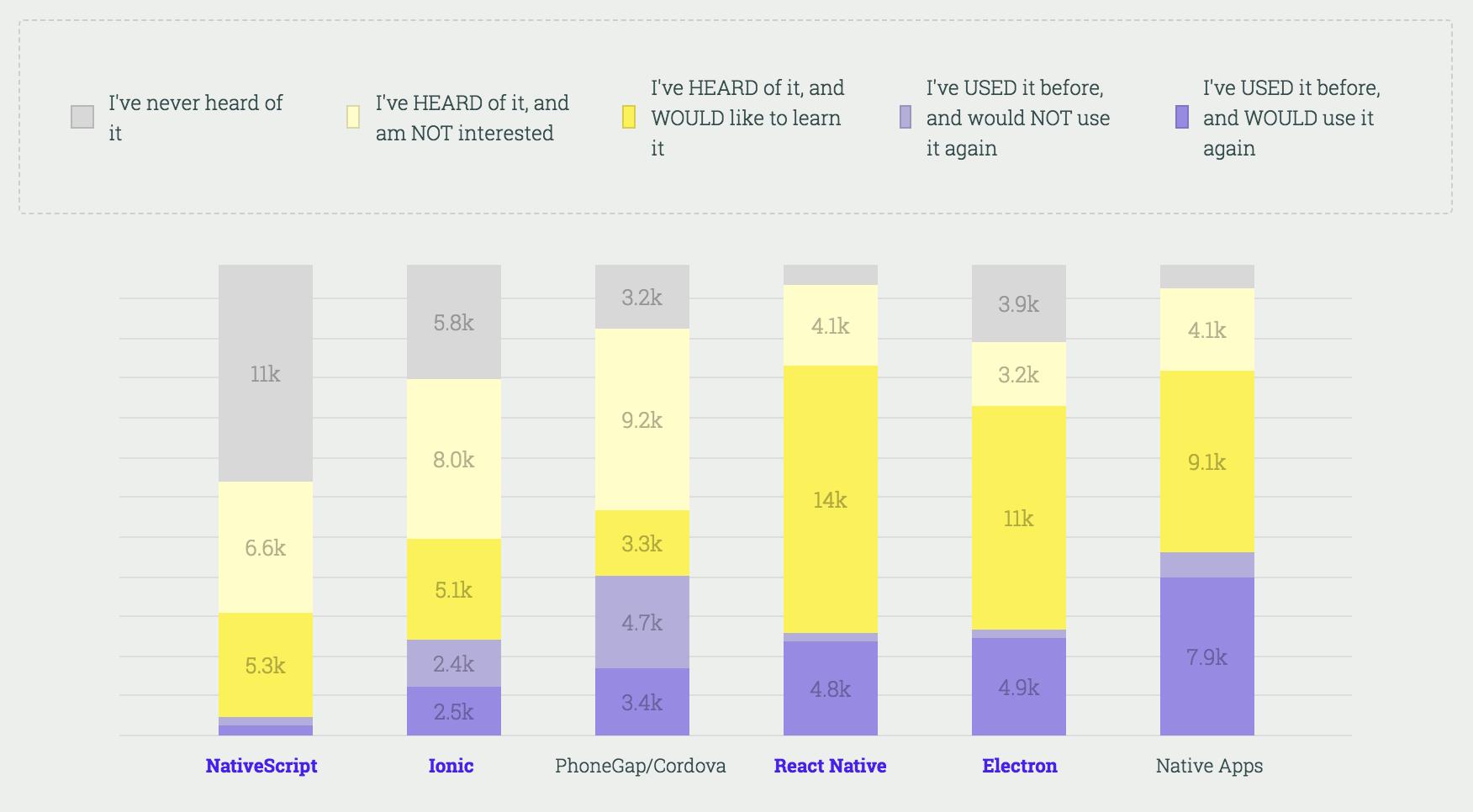 Stateofjs 2017 mobile frameworks results