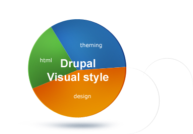 How to Be a Good Drupal Developer?